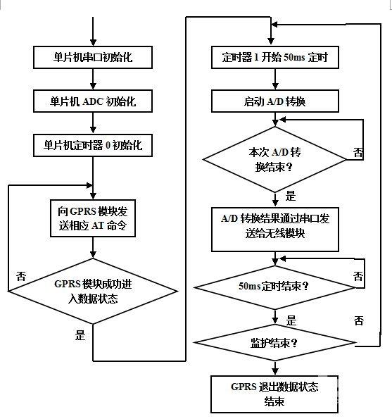 其详细结构框图如下图1所示:    将温湿度传感器采集到的模拟数